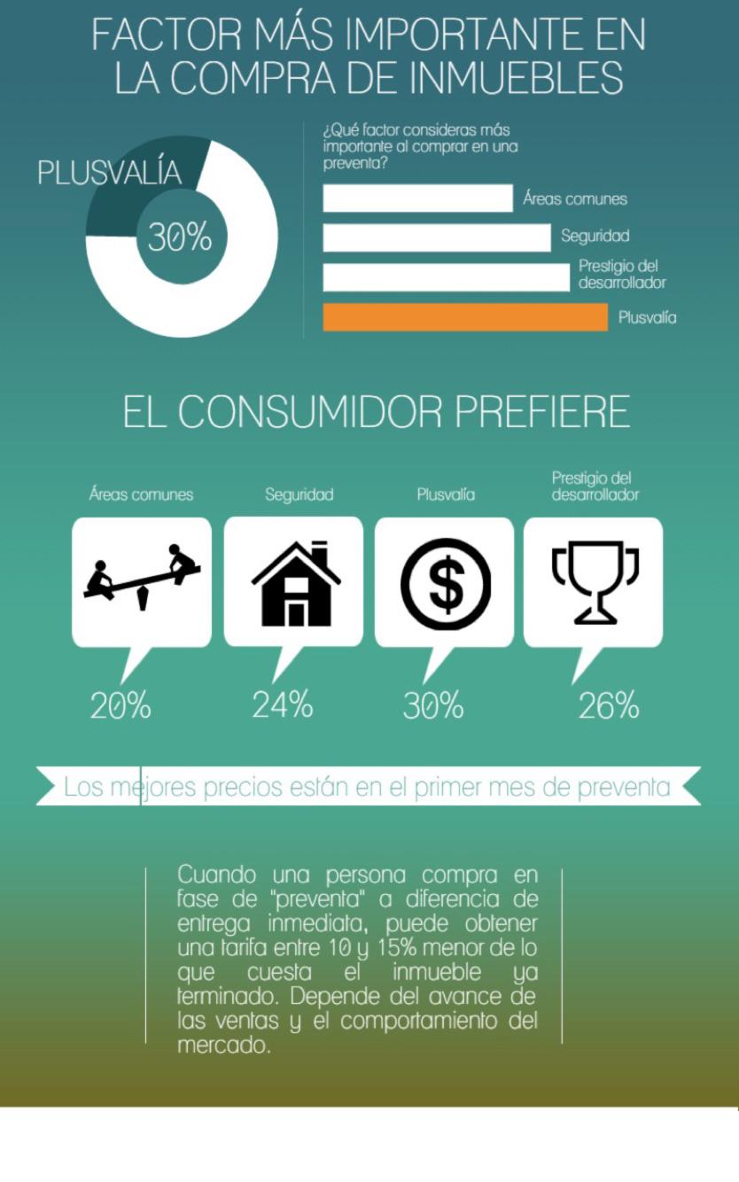 Factores del Consumidor